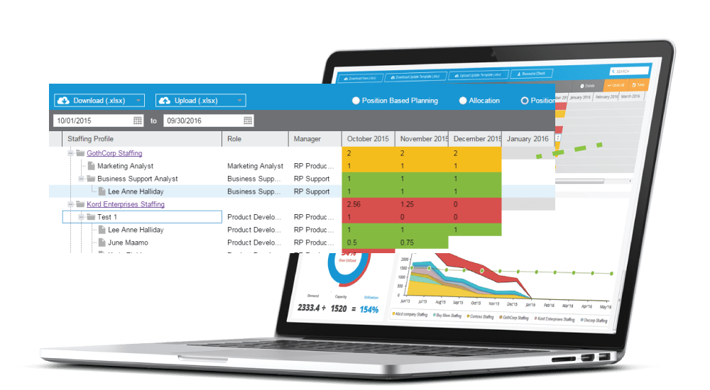 hp ppm resource management Position Based Forecasting