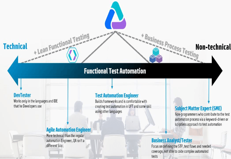 test automation engineer inset