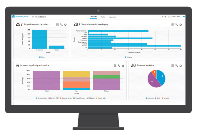 Service Request Dashboard Analytics