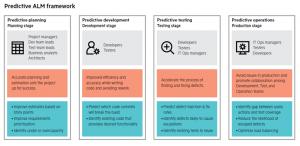 Predictive ALM Framework