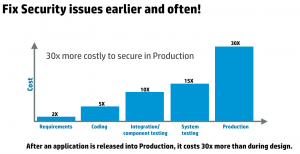 security-issues-bar-chart